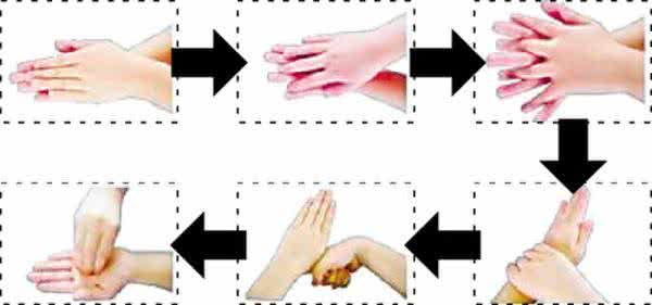 The Six Steps of Washing Hands